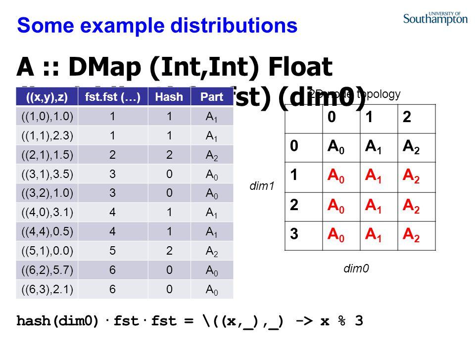 Some example distributions 012 0A0A0 A1A1 A2A2 1A0A0 A1A1 A2A2 2A0A0 A1A1 A2A2 3A0A0 A1A1 A2A2 ((x,y),z)fst.fst (…)HashPart ((1,0),1.0)11A1A1 ((1,1),2.3)11A1A1 ((2,1),1.5)22A2A2 ((3,1),3.5)30A0A0 ((3,2),1.0)30A0A0 ((4,0),3.1)41A1A1 ((4,4),0.5)41A1A1 ((5,1),0.0)52A2A2 ((6,2),5.7)60A0A0 ((6,3),2.1)60A0A0 2D node topology dim0 dim1
