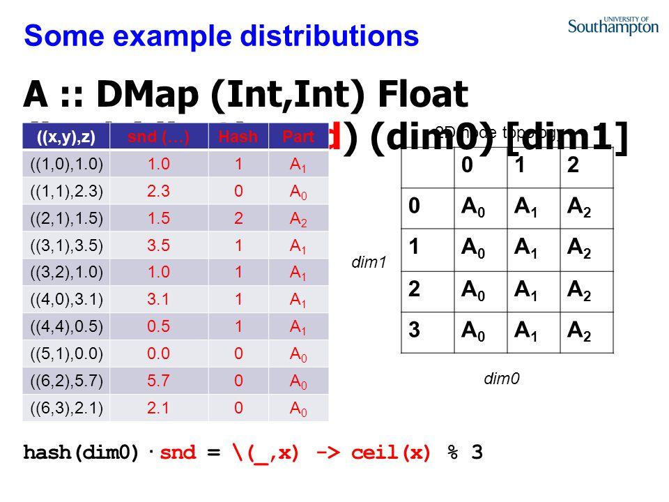 Some example distributions 012 0A0A0 A1A1 A2A2 1A0A0 A1A1 A2A2 2A0A0 A1A1 A2A2 3A0A0 A1A1 A2A2 ((x,y),z)snd (…)HashPart ((1,0),1.0)1.01A1A1 ((1,1),2.3)2.30A0A0 ((2,1),1.5)1.52A2A2 ((3,1),3.5)3.51A1A1 ((3,2),1.0)1.01A1A1 ((4,0),3.1)3.11A1A1 ((4,4),0.5)0.51A1A1 ((5,1),0.0)0.00A0A0 ((6,2),5.7)5.70A0A0 ((6,3),2.1)2.10A0A0 2D node topology dim0 dim1