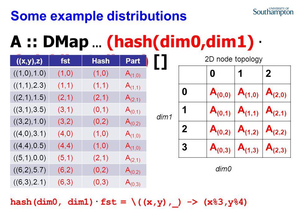Some example distributions 012 0A (0,0) A (1,0) A (2,0) 1A (0,1) A (1,1) A (2,1) 2A (0,2) A (1,2) A (2,2) 3A (0,3) A (1,3) A (2,3) ((x,y),z)fstHashPart ((1,0),1.0)(1,0) A (1,0) ((1,1),2.3)(1,1) A (1,1) ((2,1),1.5)(2,1) A (2,1) ((3,1),3.5)(3,1)(0,1)A (0,1) ((3,2),1.0)(3,2)(0,2)A (0,2) ((4,0),3.1)(4,0)(1,0)A (1,0) ((4,4),0.5)(4,4)(1,0)A (1,0) ((5,1),0.0)(5,1)(2,1)A (2,1) ((6,2),5.7)(6,2)(0,2)A (0,2) ((6,3),2.1)(6,3)(0,3)A (0,3) 2D node topology dim0 dim1