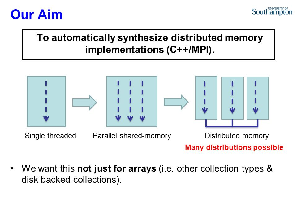 Our Aim To automatically synthesize distributed memory implementations (C++/MPI).