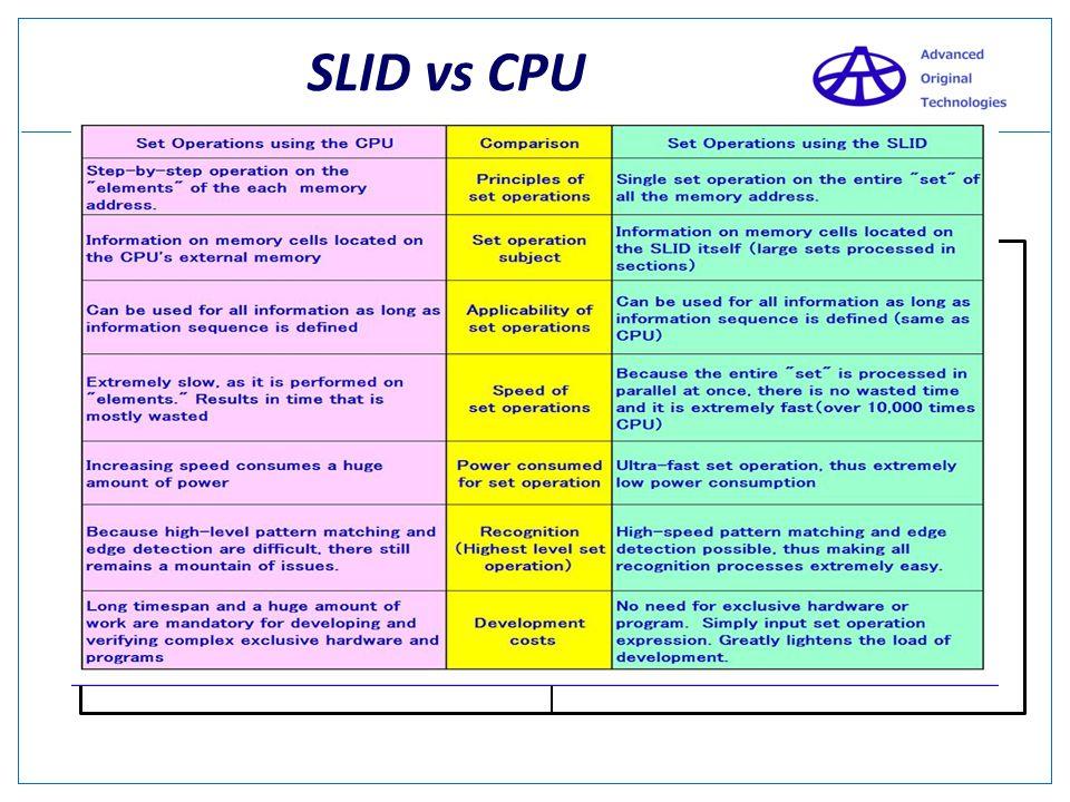 SLID vs CPU Immediate search result !