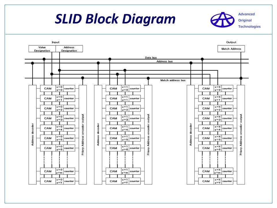 CAM Block Diagram