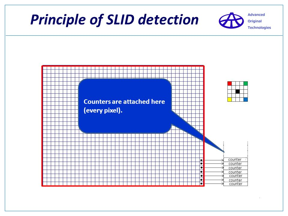 Principle of SLID detection A mask is placed over the entire image.