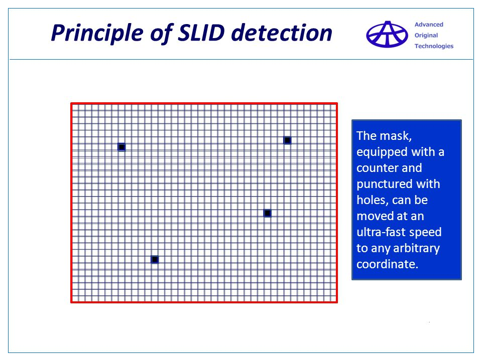 Principle of SLID detection 1 1 1 1 There is a possibility that the required image is somewhere around these 4 pixels. Where is Black?