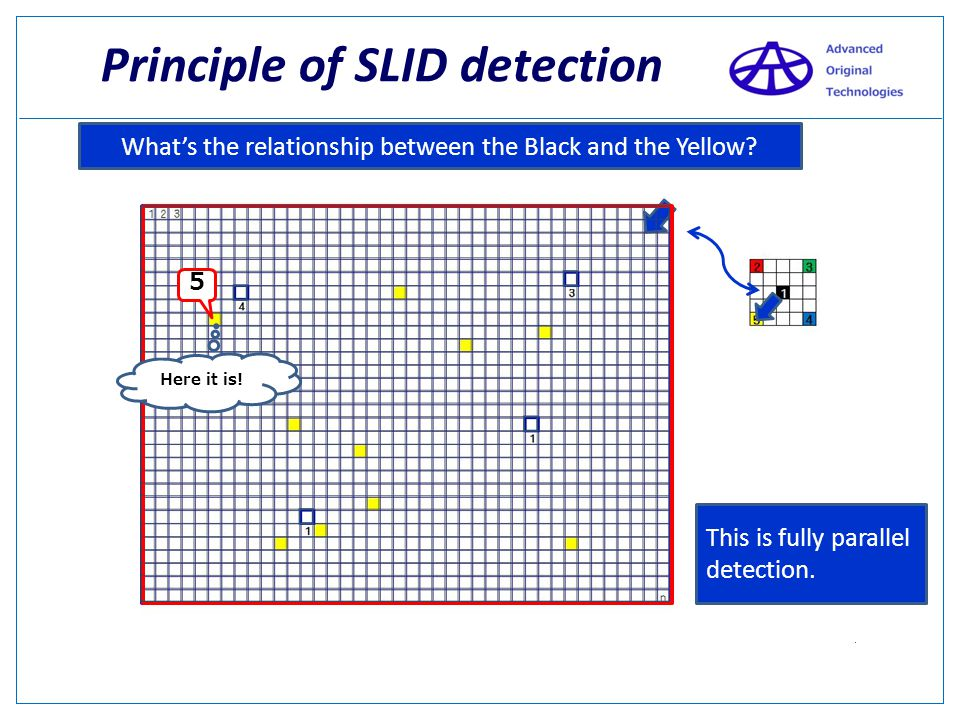 Principle of SLID detection Where is Yellow?
