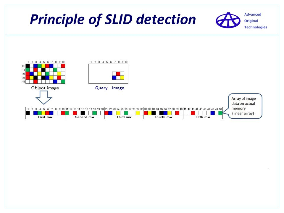 Principle of SLID detection Small size Image 10 columns x 5 rows = 50 pixels Query image This object we would like to search