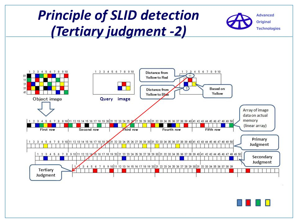 Principle of SLID detection (Tertiary judgment -2) Query image Primary Judgment Secondary Judgment