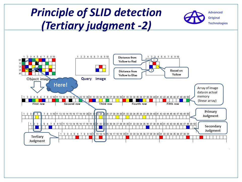 Principle of SLID detection (Tertiary judgment -2) Query image Secondary Judgment Primary Judgment Tertiary Judgment