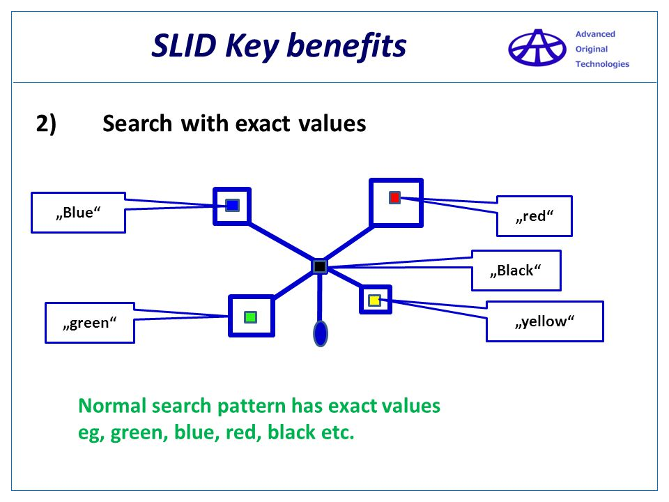 SLID Key benefits 1) Speed times faster than Exact Match on PC ! times faster than Fuzzy Match on PC ! 30.000 2.000.000