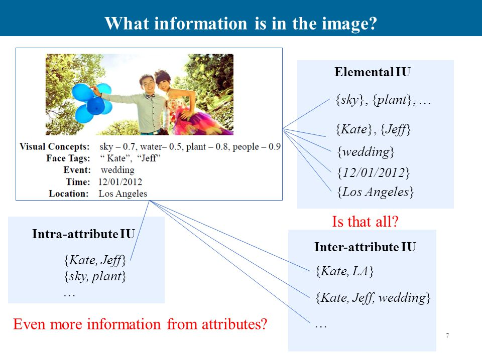 Are all information units interesting.Is {Sharad, Mike} an interesting intra-attribute IU.