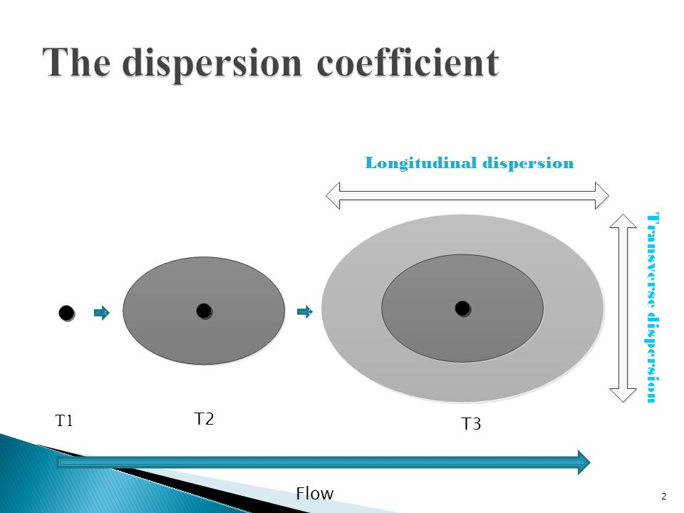 2 Longitudinal dispersion Transverse dispersion T1 T2 T3 Flow