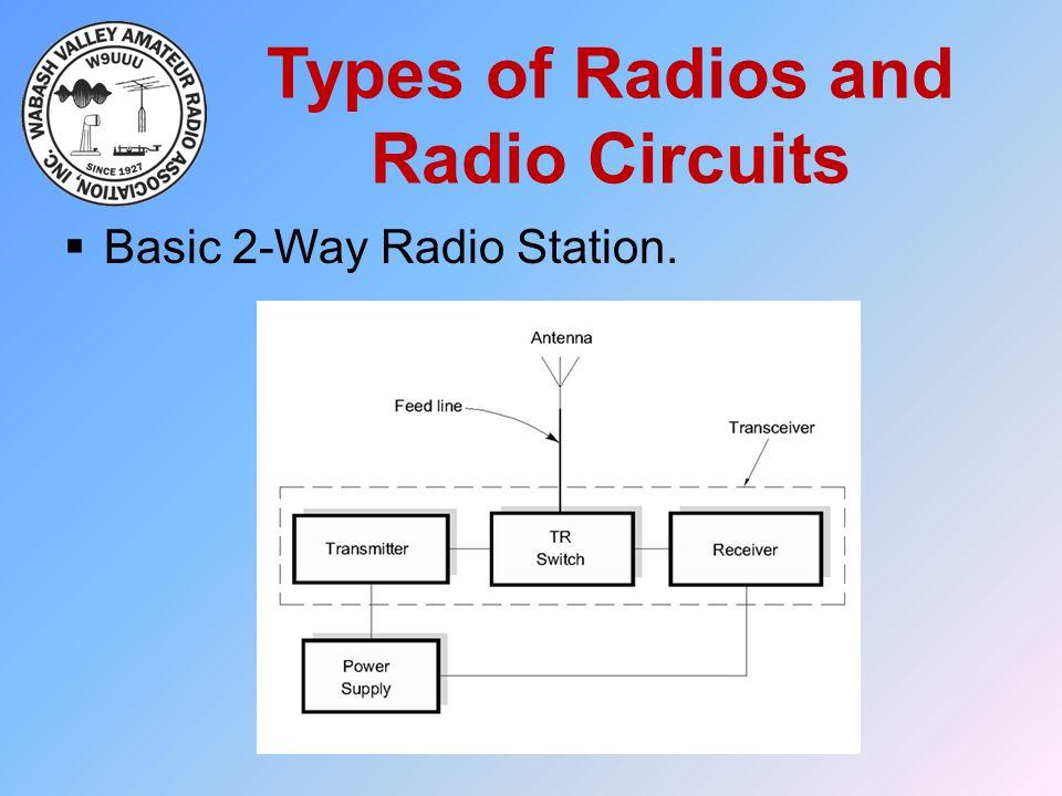 Types of Radios and Radio Circuits  Basic 2-Way Radio Station.