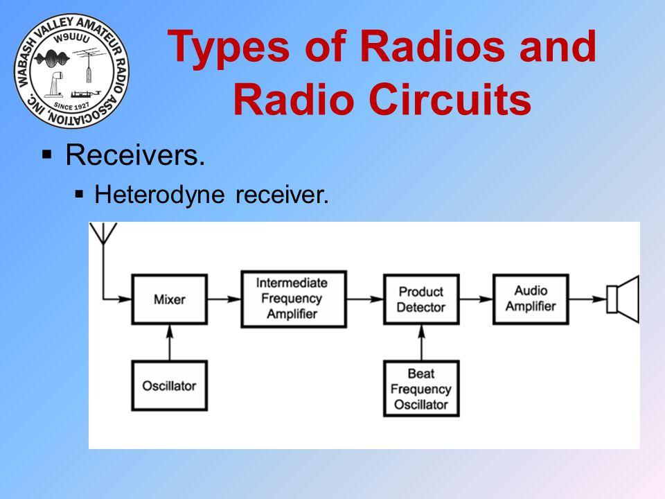 Types of Radios and Radio Circuits  Receivers.  Heterodyne receiver.