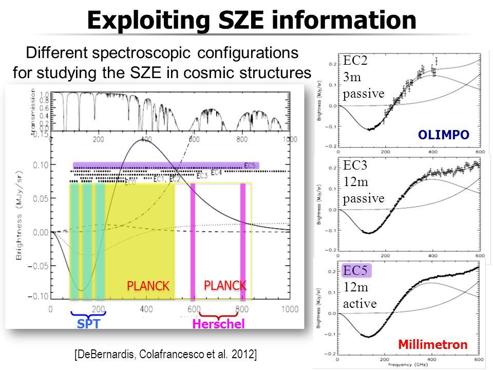 Exploiting SZE information [DeBernardis, Colafrancesco et al.