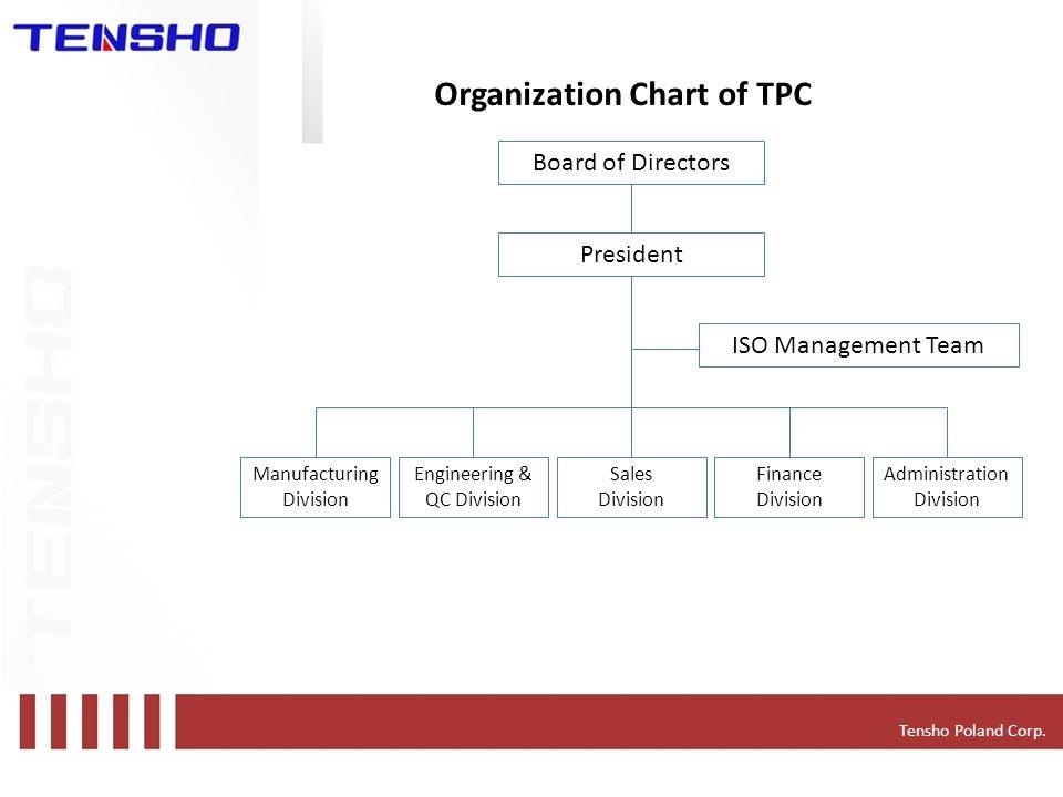 Tensho Poland Corp.