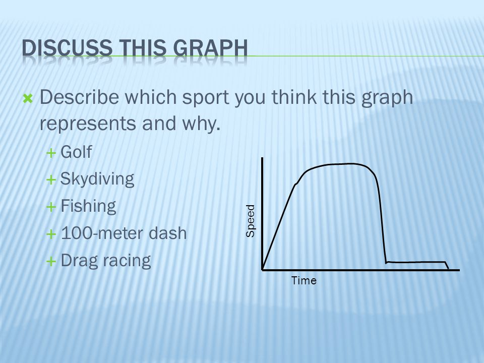  Describe which sport you think this graph represents and why.  Golf  Skydiving  Fishing  100-meter dash  Drag racing Speed Time