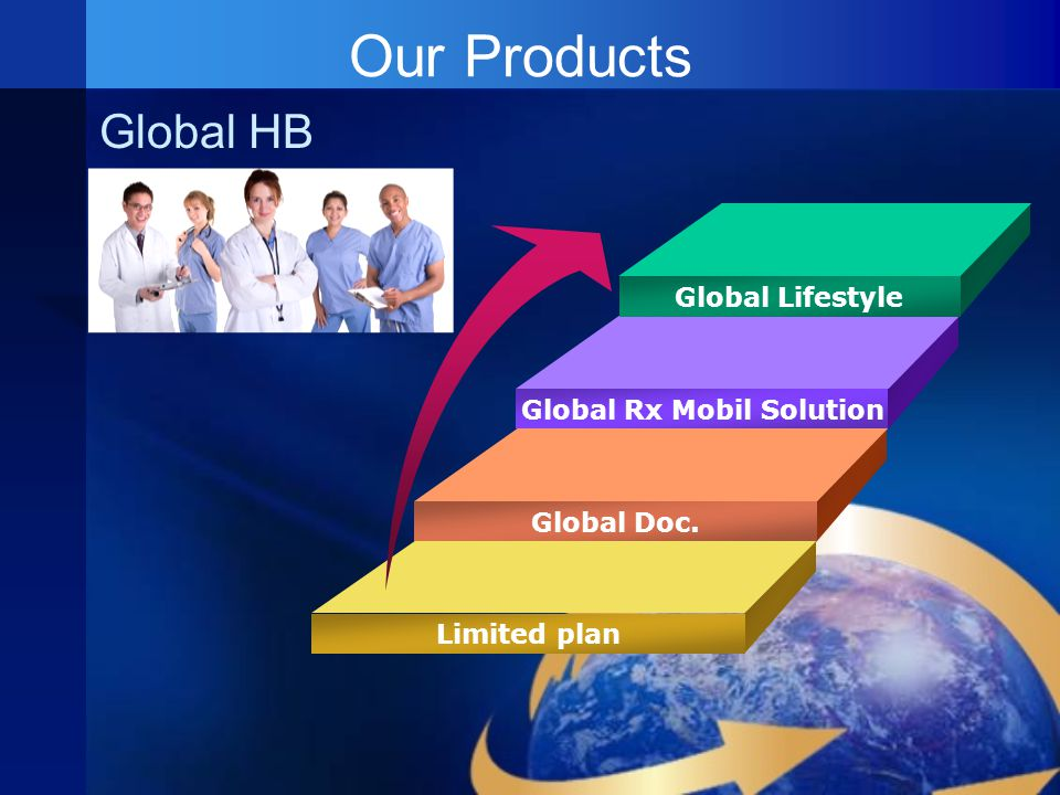 Our Products Global Lifestyle Global Rx Mobil Solution Global Doc. Limited plan Global HB
