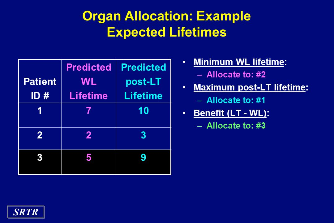 SRTR Organ Allocation: Example Expected Lifetimes Minimum WL lifetime: –Allocate to: #2 Maximum post-LT lifetime: –Allocate to: #1 Benefit (LT - WL): –Allocate to: #3 Patient ID # Predicted WL Lifetime Predicted post-LT Lifetime