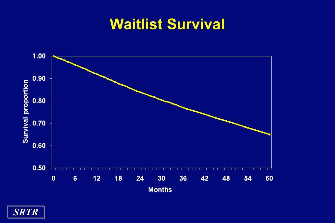 SRTR Waitlist Survival