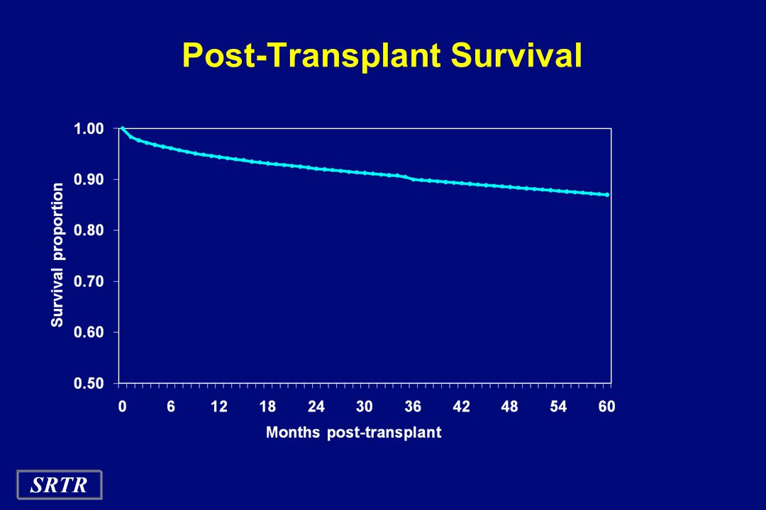 SRTR Post-Transplant Survival