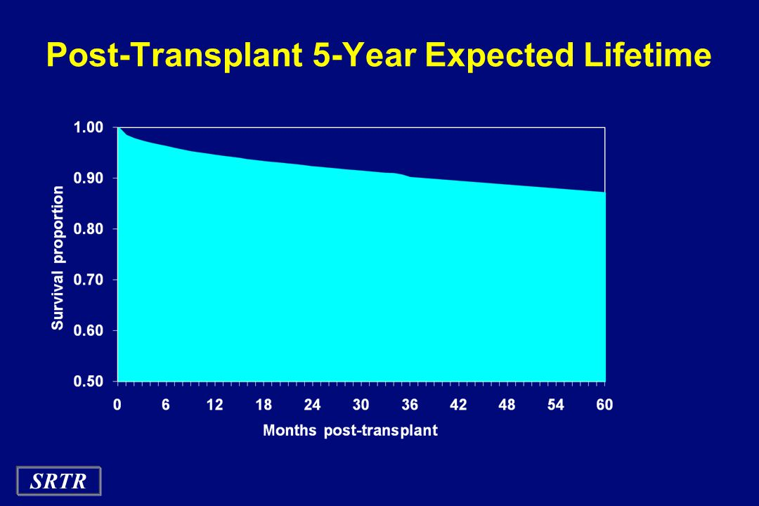 SRTR Post-Transplant 5-Year Expected Lifetime