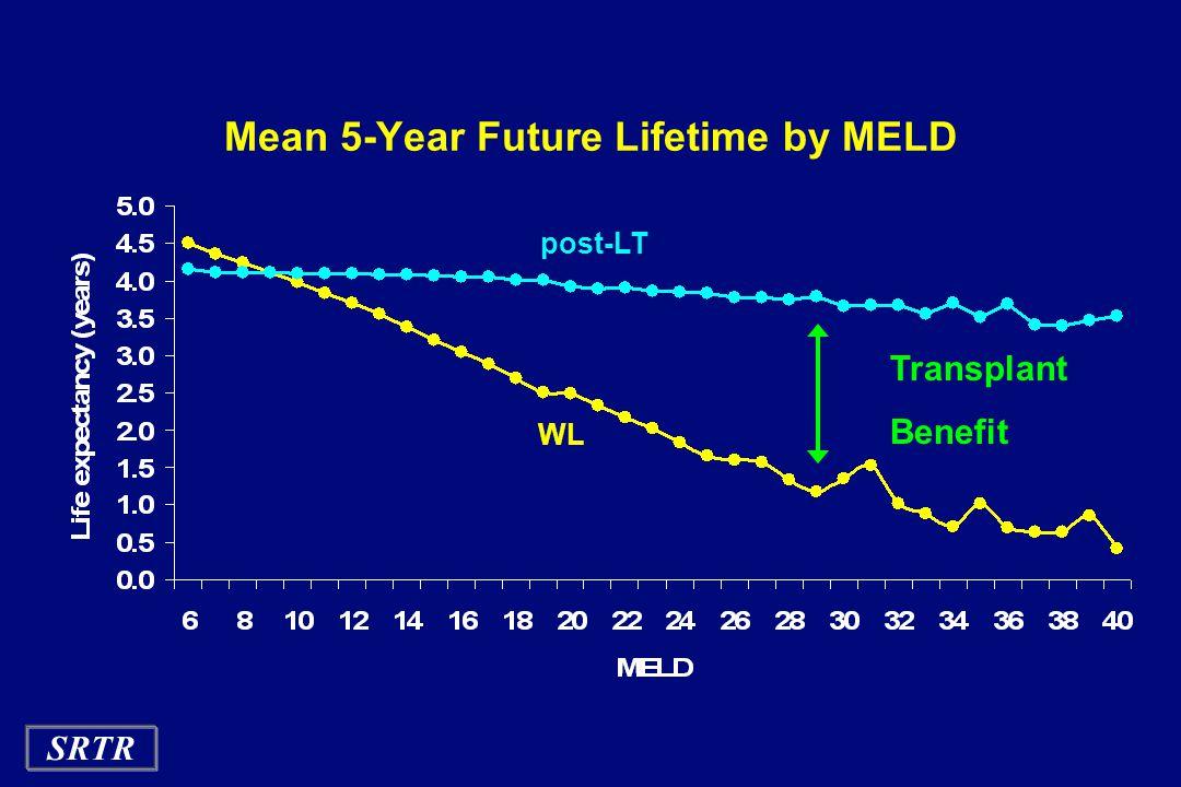 SRTR Mean 5-Year Future Lifetime by MELD Transplant Benefit post-LT WL