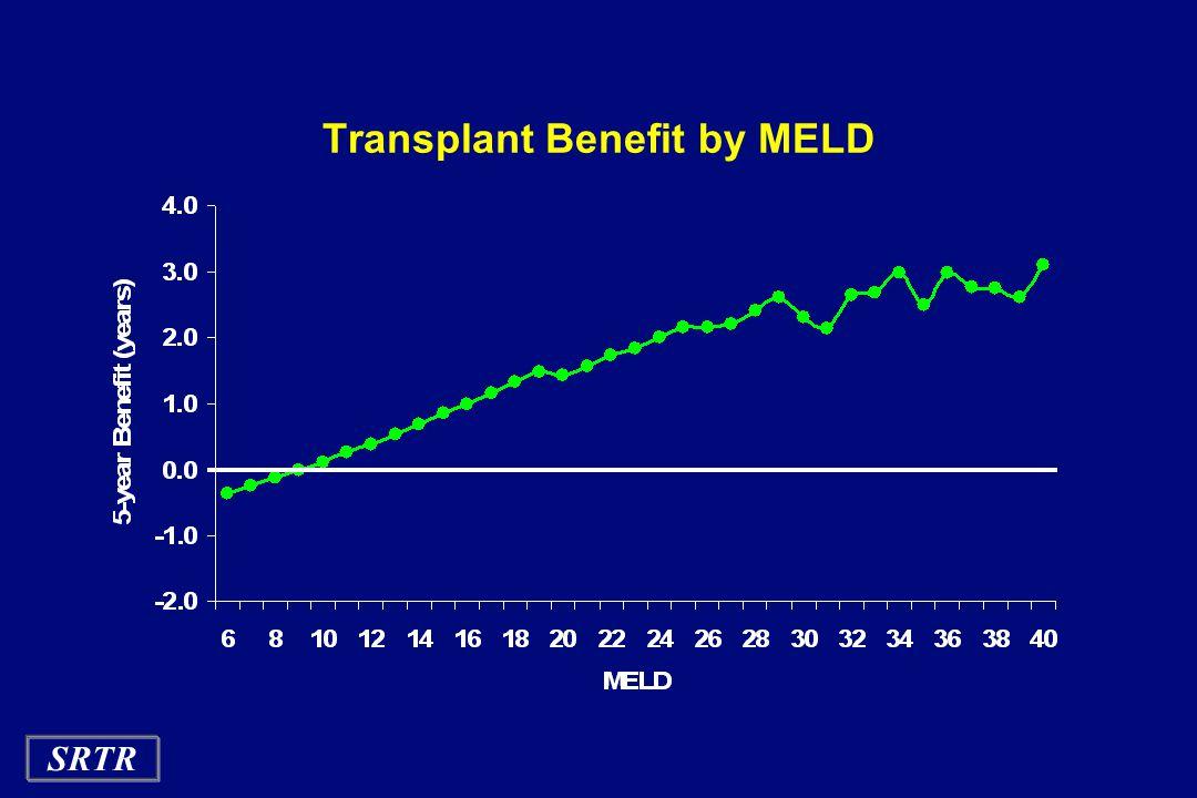 SRTR Transplant Benefit by MELD