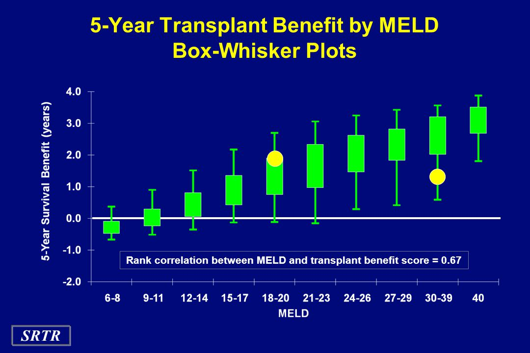 SRTR 5-Year Transplant Benefit by MELD Box-Whisker Plots Rank correlation between MELD and transplant benefit score = 0.67