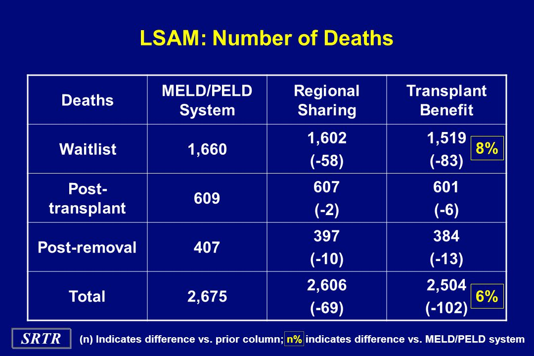 SRTR LSAM: Number of Deaths Deaths MELD/PELD System Regional Sharing Transplant Benefit Waitlist1,660 1,602 (-58) 1,519 (-83) Post- transplant 609 607 (-2) 601 (-6) Post-removal407 397 (-10) 384 (-13) Total2,675 2,606 (-69) 2,504 (-102) 8% 6% (n) Indicates difference vs.