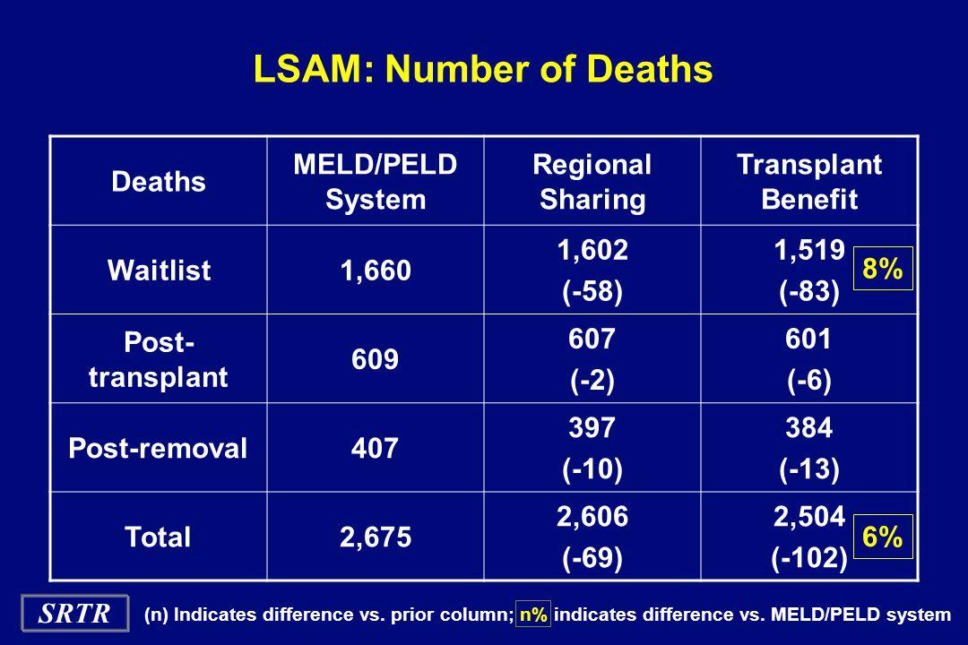 SRTR LSAM: Number of Deaths Deaths MELD/PELD System Regional Sharing Transplant Benefit Waitlist1,660 1,602 (-58) 1,519 (-83) Post- transplant 609 607 (-2) 601 (-6) Post-removal407 397 (-10) 384 (-13) Total2,675 2,606 (-69) 2,504 (-102) 8% 6% (n) Indicates difference vs.