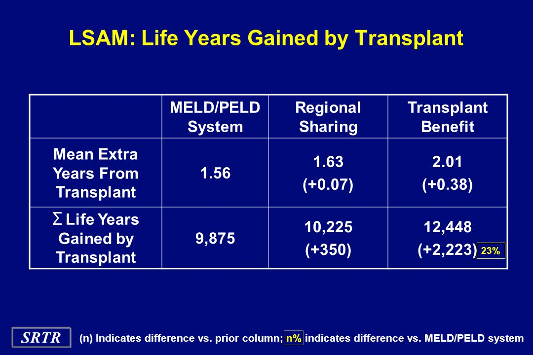 SRTR LSAM: Life Years Gained by Transplant MELD/PELD System Regional Sharing Transplant Benefit Mean Extra Years From Transplant 1.56 1.63 (+0.07) 2.01 (+0.38) ∑ Life Years Gained by Transplant 9,875 10,225 (+350) 12,448 (+2,223) 23% (n) Indicates difference vs.