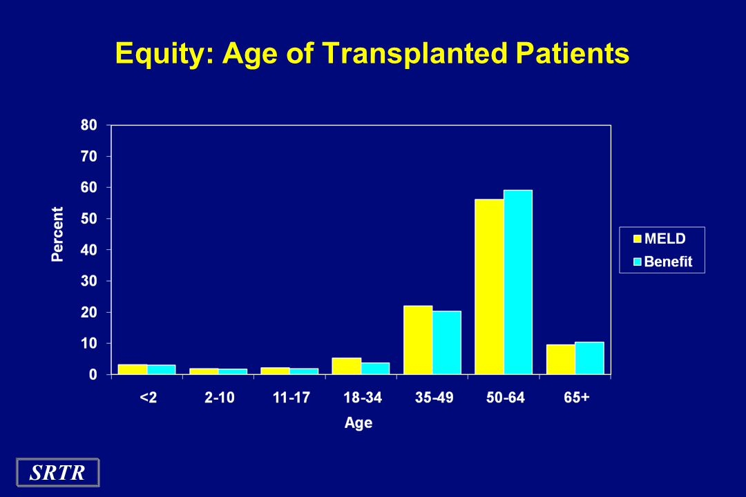 SRTR Equity: Age of Transplanted Patients