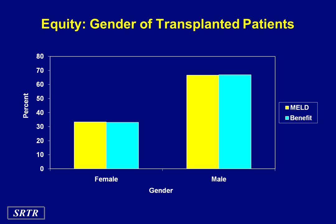 SRTR Equity: Gender of Transplanted Patients
