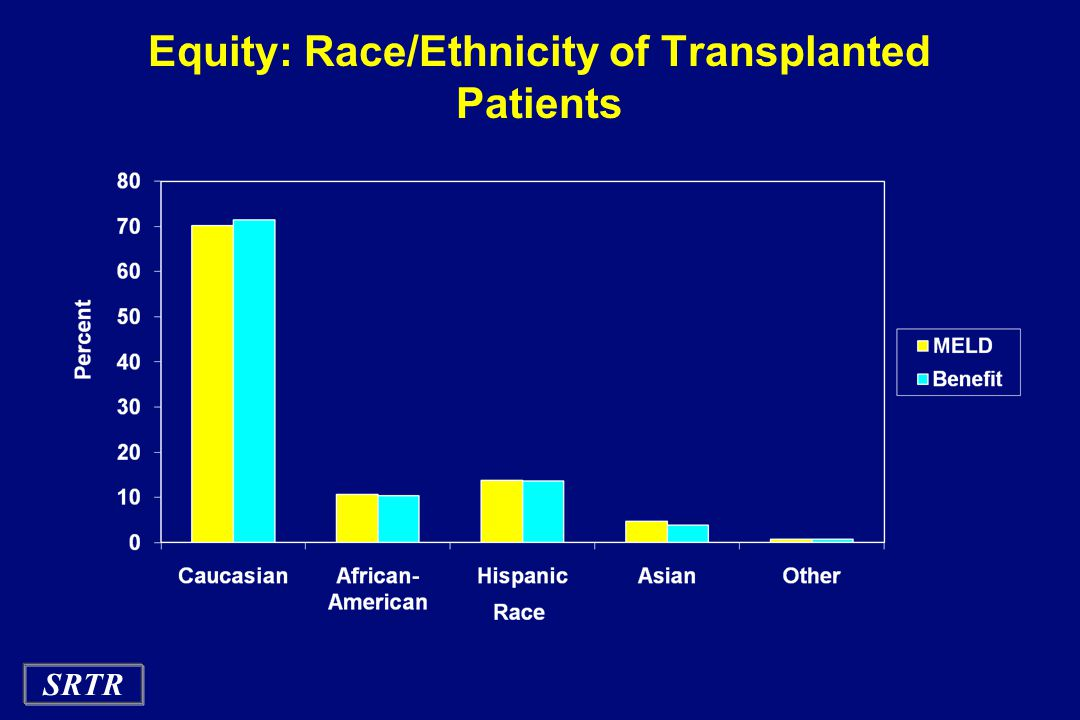 SRTR Equity: Race/Ethnicity of Transplanted Patients