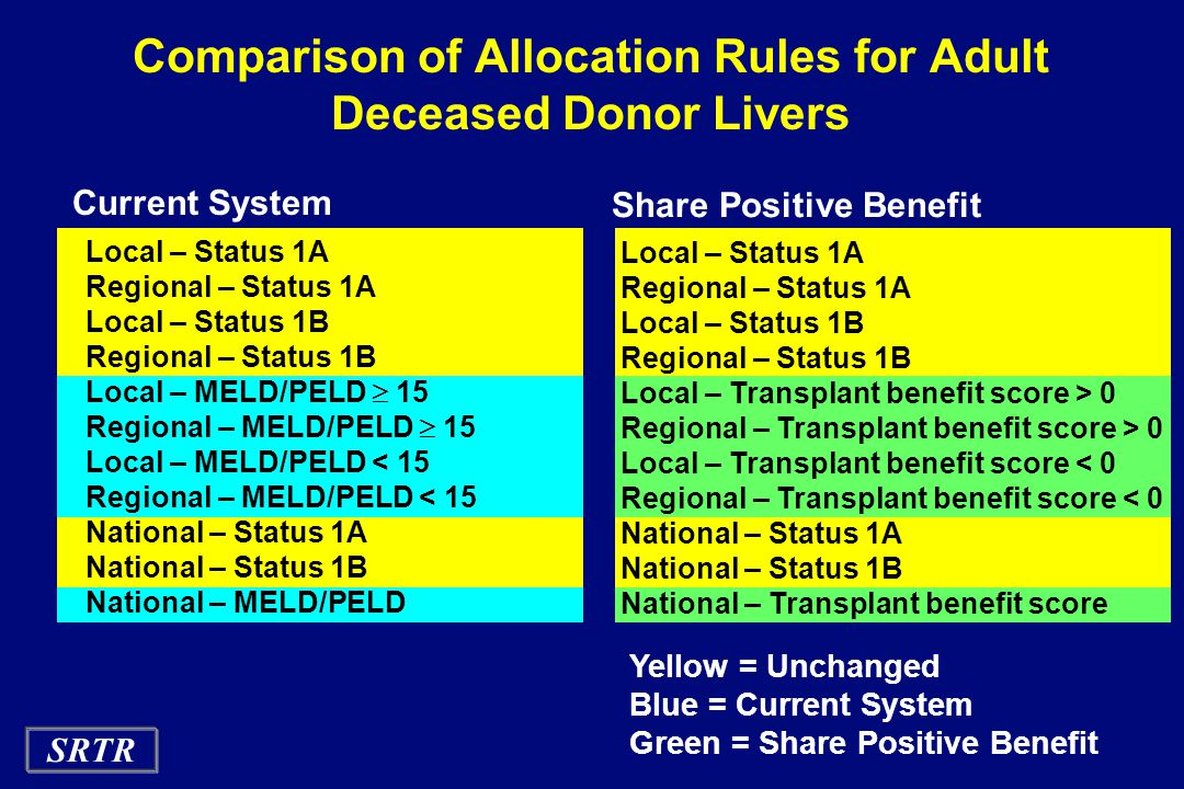 SRTR Comparison of Allocation Rules for Adult Deceased Donor Livers Yellow = Unchanged Blue = Current System Green = Share Positive Benefit Current System Local – Status 1A Regional – Status 1A Local – Status 1B Regional – Status 1B Local – MELD/PELD  15 Regional – MELD/PELD  15 Local – MELD/PELD < 15 Regional – MELD/PELD < 15 National – Status 1A National – Status 1B National – MELD/PELD Share Positive Benefit Local – Status 1A Regional – Status 1A Local – Status 1B Regional – Status 1B Local – Transplant benefit score > 0 Regional – Transplant benefit score > 0 Local – Transplant benefit score < 0 Regional – Transplant benefit score < 0 National – Status 1A National – Status 1B National – Transplant benefit score