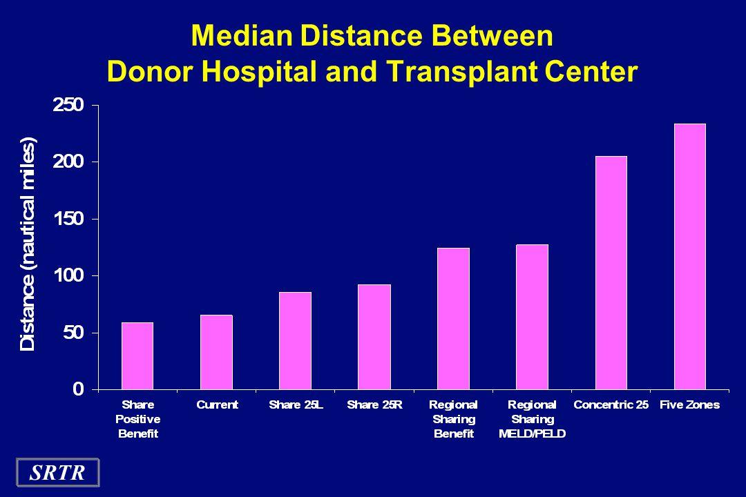 SRTR Median Distance Between Donor Hospital and Transplant Center
