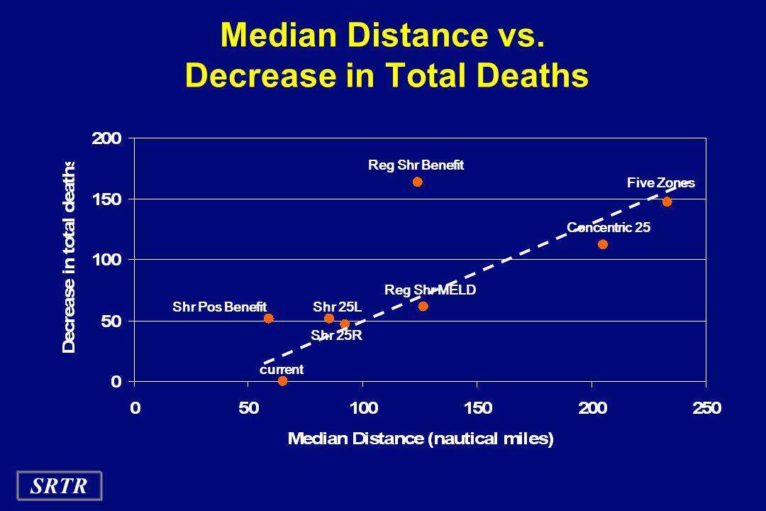SRTR Median Distance vs.