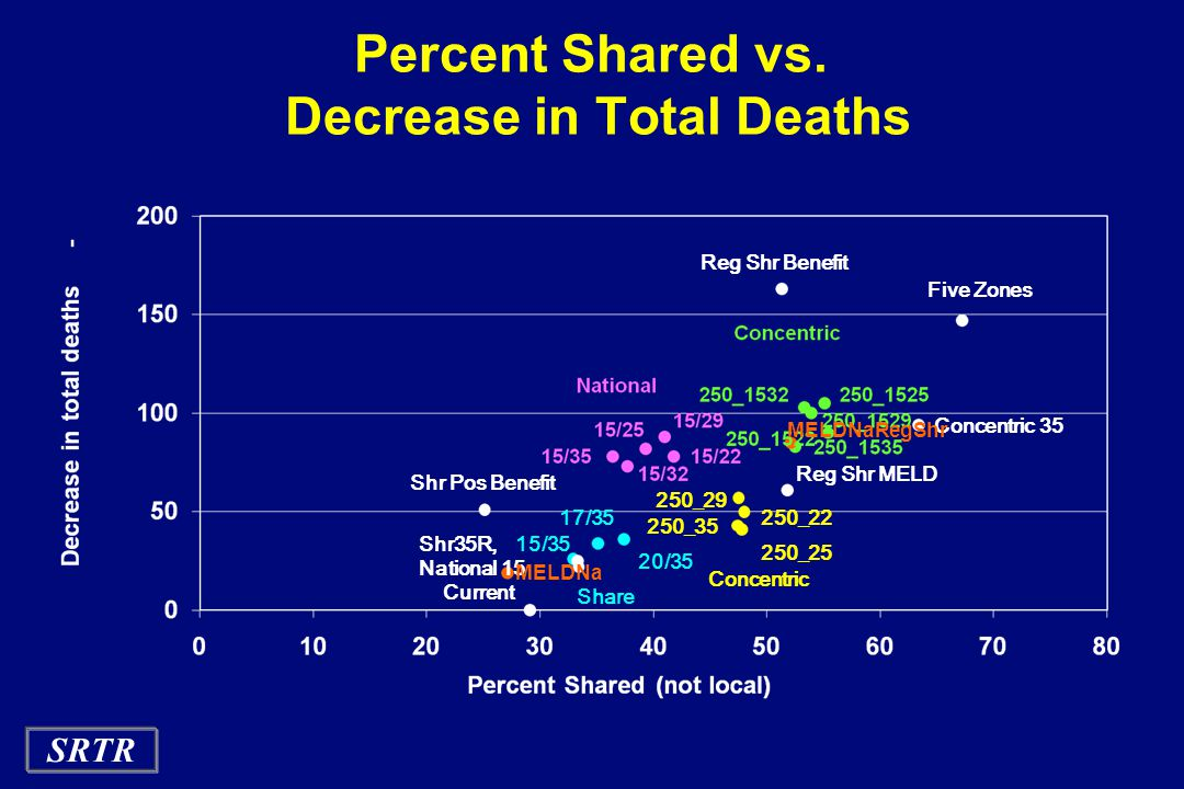 SRTR Percent Shared vs.
