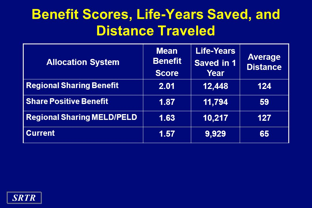 SRTR Benefit Scores, Life-Years Saved, and Distance Traveled Allocation System Mean Benefit Score Life-Years Saved in 1 Year Average Distance Regional Sharing Benefit 2.0112,448124 Share Positive Benefit 1.8711,79459 Regional Sharing MELD/PELD 1.6310,217127 Current 1.579,92965