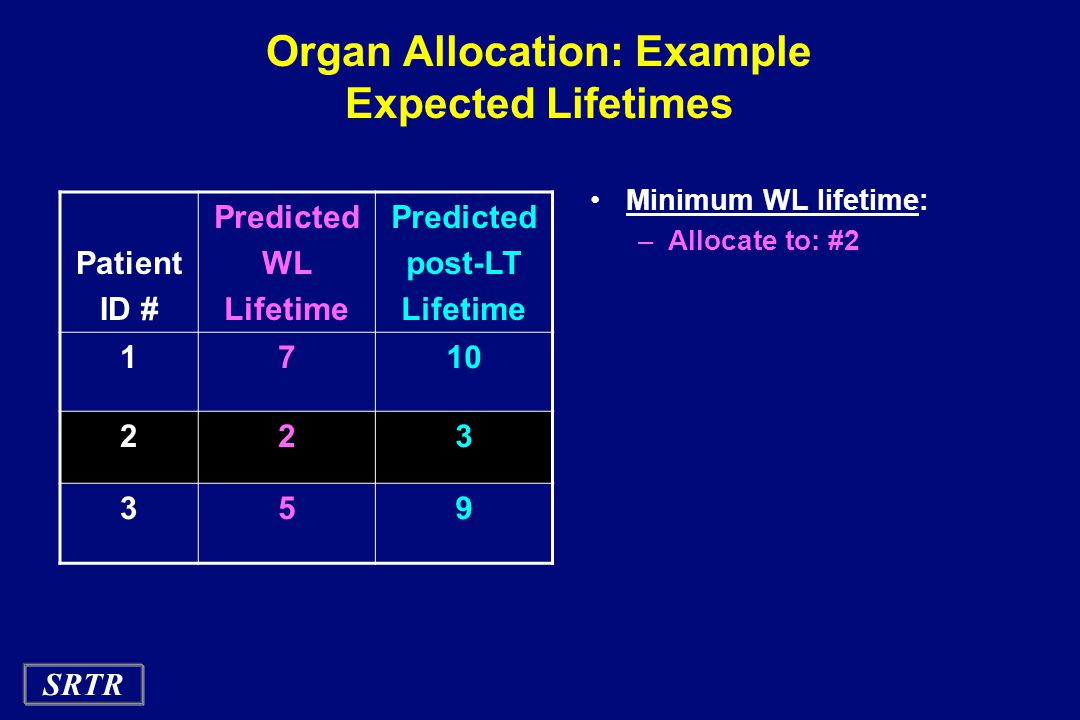 SRTR Organ Allocation: Example Expected Lifetimes Minimum WL lifetime: –Allocate to: #2 Patient ID # Predicted WL Lifetime Predicted post-LT Lifetime