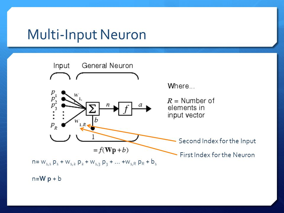 Multi-Input Neuron n= w 1,1 p 1 + w 1,2 p 2 + w 1,3 p 3 + … +w 1,R p R + b 1 n=W p + b First Index for the Neuron Second Index for the Input