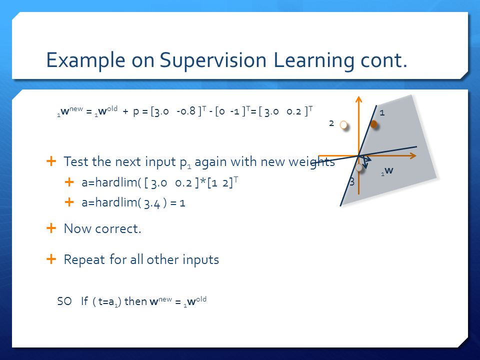 Example on Supervision Learning cont.  Test the next input p 1 again with new weights  a=hardlim( [ 3.0 0.2 ]*[1 2] T  a=hardlim( 3.4 ) = 1  Now c