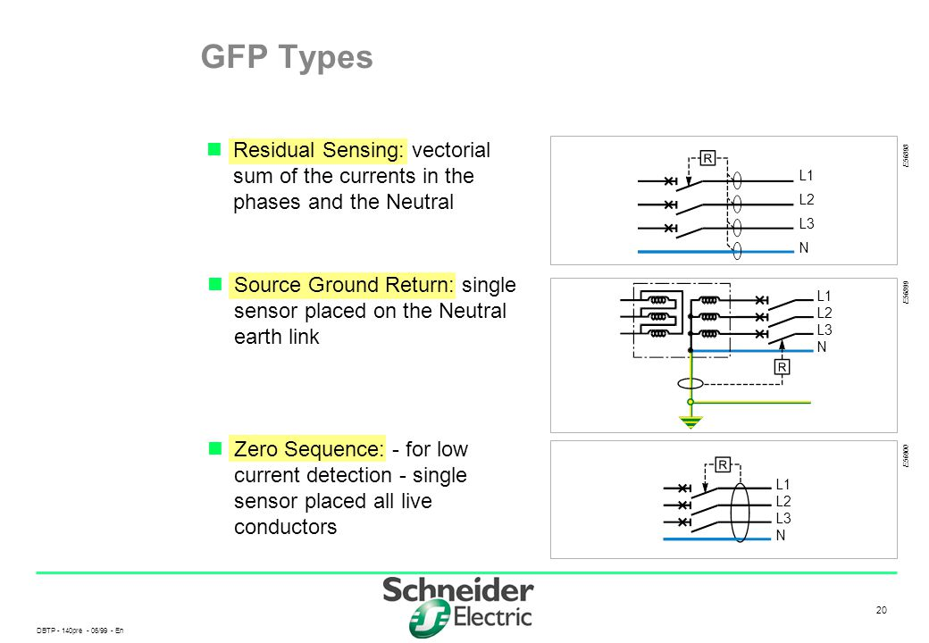 DBTP - 140pre - 06/99 - En 20 Residual Sensing: vectorial sum of the currents in the phases and the Neutral GFP Types E56899 L1 L2 L3 N E56898 L1 L2 L