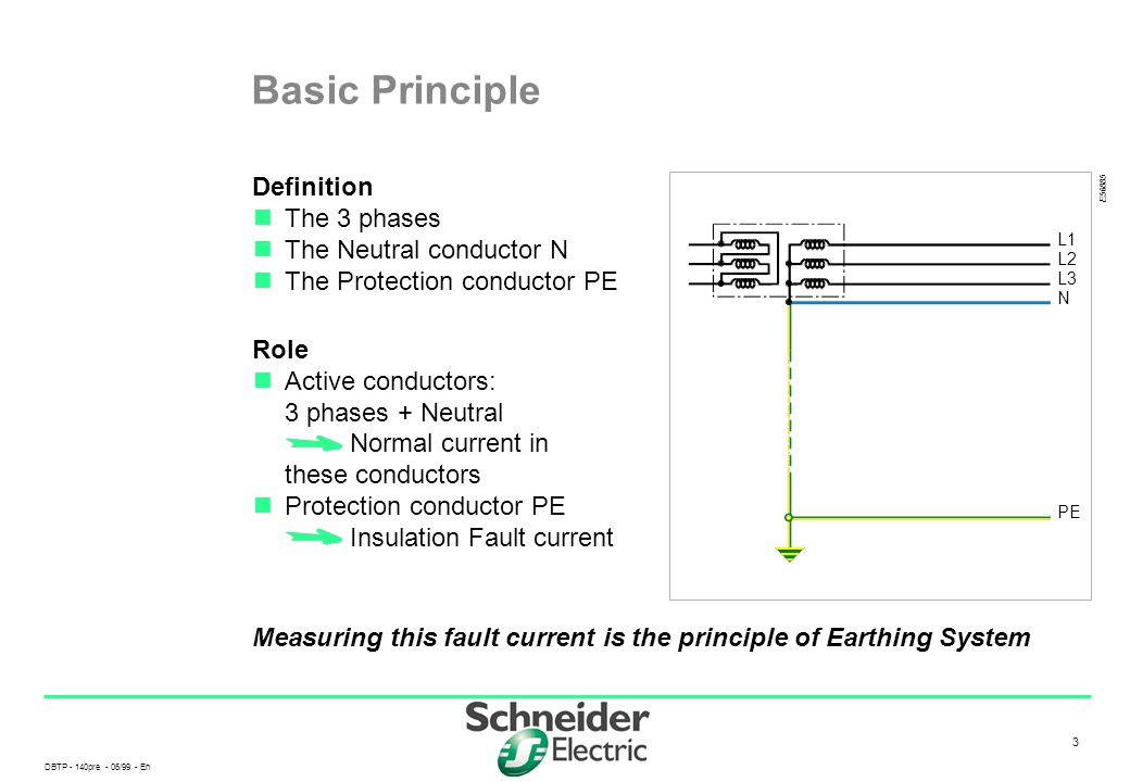 DBTP - 140pre - 06/99 - En 3 3 Basic Principle Definition The 3 phases The Neutral conductor N The Protection conductor PE Role Active conductors: 3 p