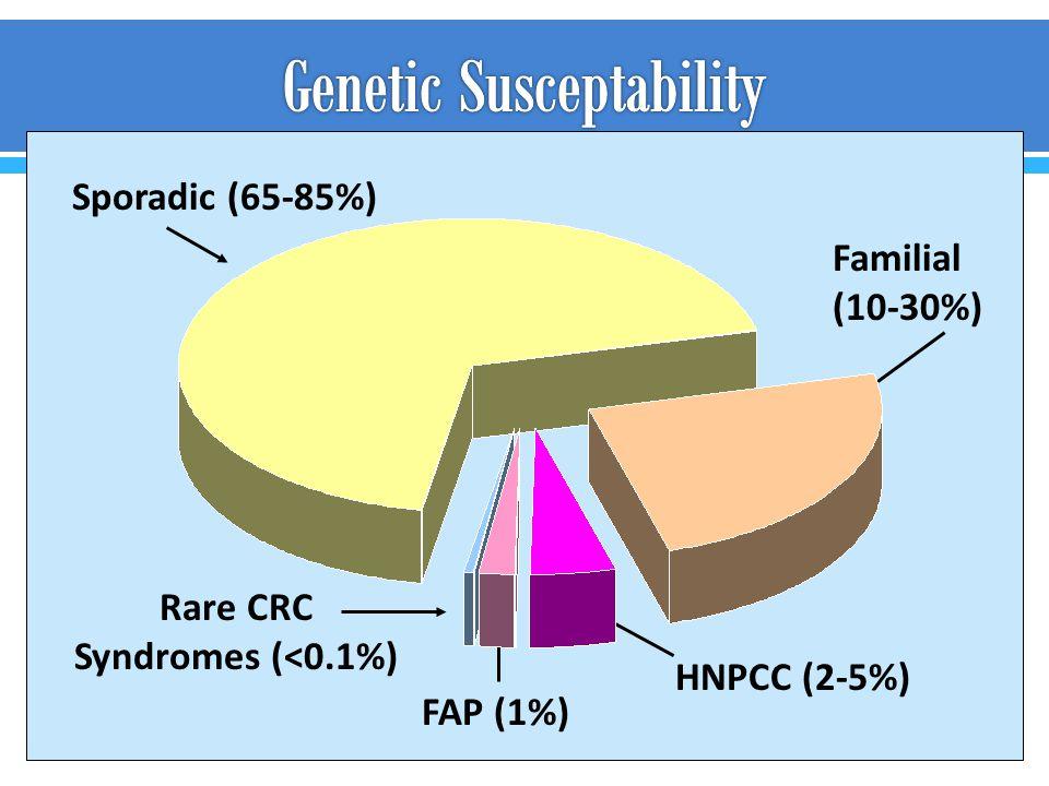 Sporadic (65-85%) Familial (10-30%) HNPCC (2-5%) FAP (1%) Rare CRC Syndromes (<0.1%)