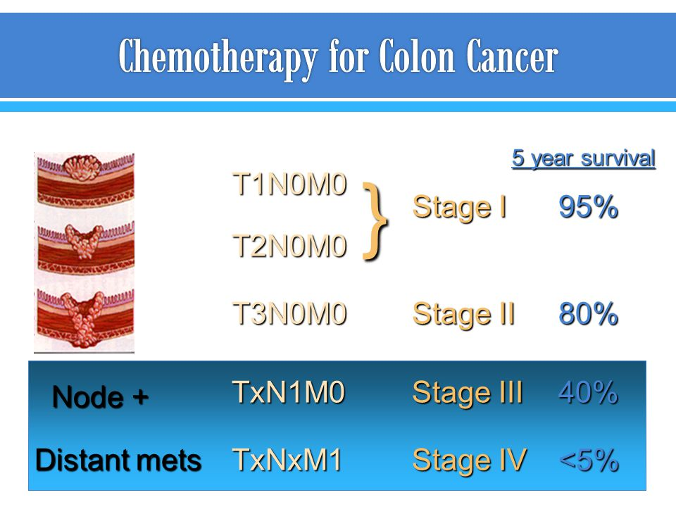 Node + Distant mets T1N0M0 TxN1M0 T2N0M0 T3N0M0 TxNxM1 Stage I Stage III Stage II Stage IV } 95% 40% 80% <5% 5 year survival