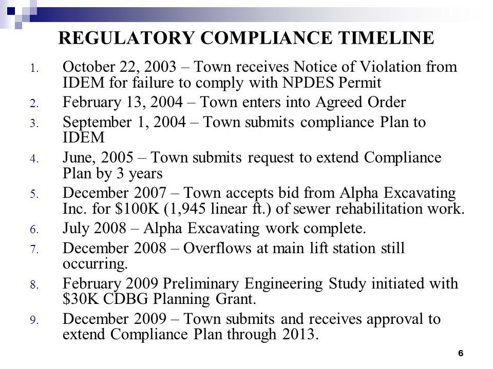 6 REGULATORY COMPLIANCE TIMELINE 1.