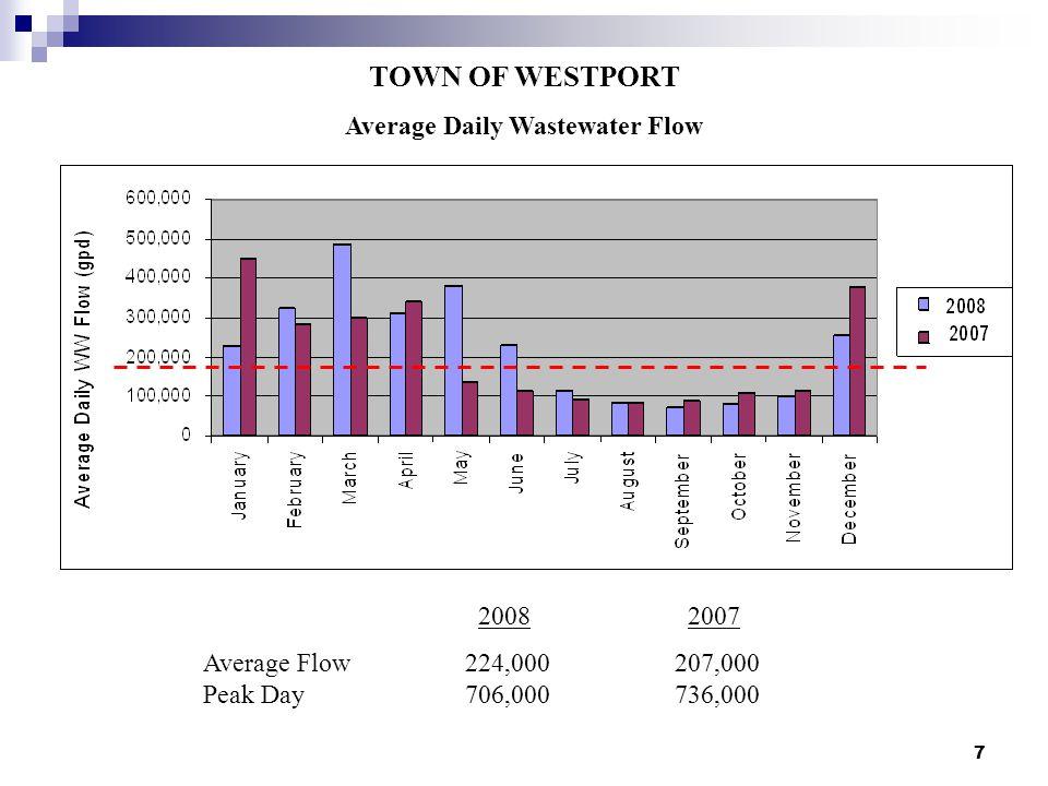 7 TOWN OF WESTPORT Average Daily Wastewater Flow 2008 2007 Average Flow224,000207,000 Peak Day706,000736,000