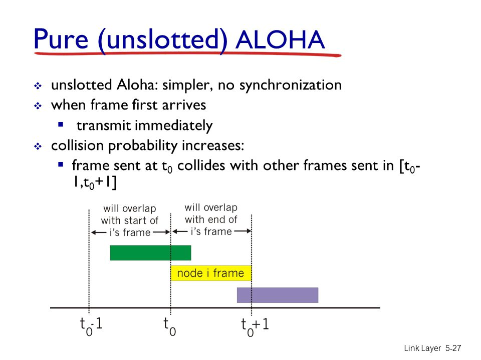 Link Layer 5-27 Pure (unslotted) ALOHA  unslotted Aloha: simpler, no synchronization  when frame first arrives  transmit immediately  collision pr
