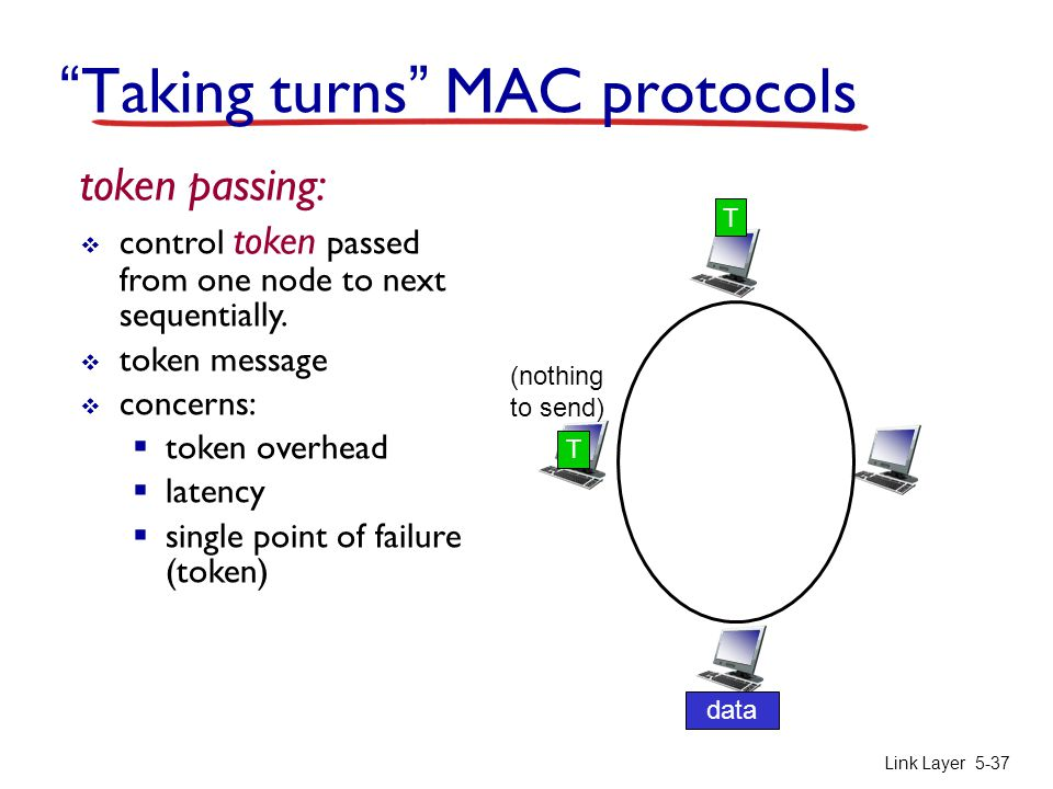 Link Layer 5-37 token passing:  control token passed from one node to next sequentially.  token message  concerns:  token overhead  latency  sin